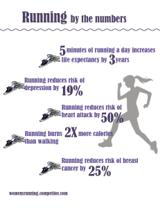 The graphic above shows the benefits of running.
