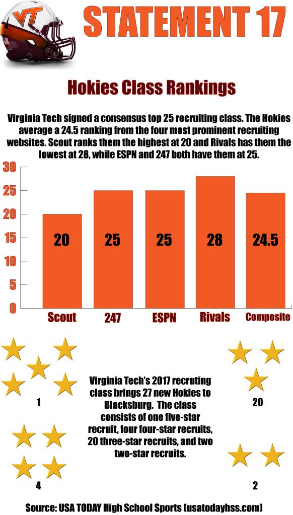 virginia-tech-2017-recruting-class